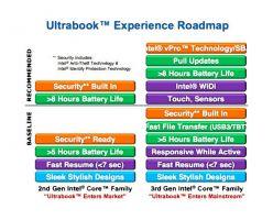 Intel анонсирует на Computex третье поколение ультрабуков, в которых Thunderbolt или  USB 3.0 становятся обязательными