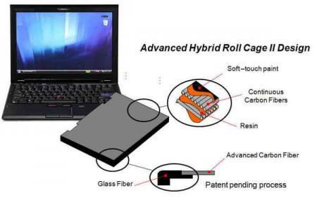 Lenovo ThinkPad X1 против MacBook Air