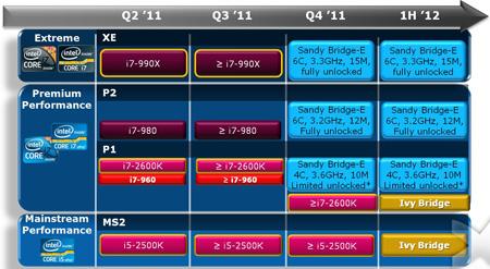 Intel Sandy Bridge-E разгон до 3,9 ГГц