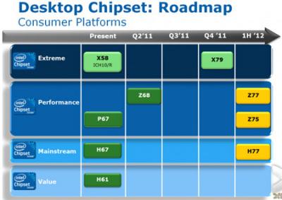 Чипсеты под Ivy Bridge будут включать модели Intel Z77, Z75 и H77