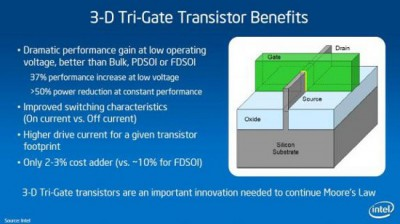 Intel Ivy Bridge с новыми 3D транзисторами